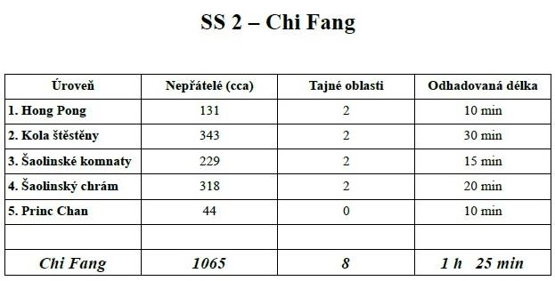 Tab - Chi Fang